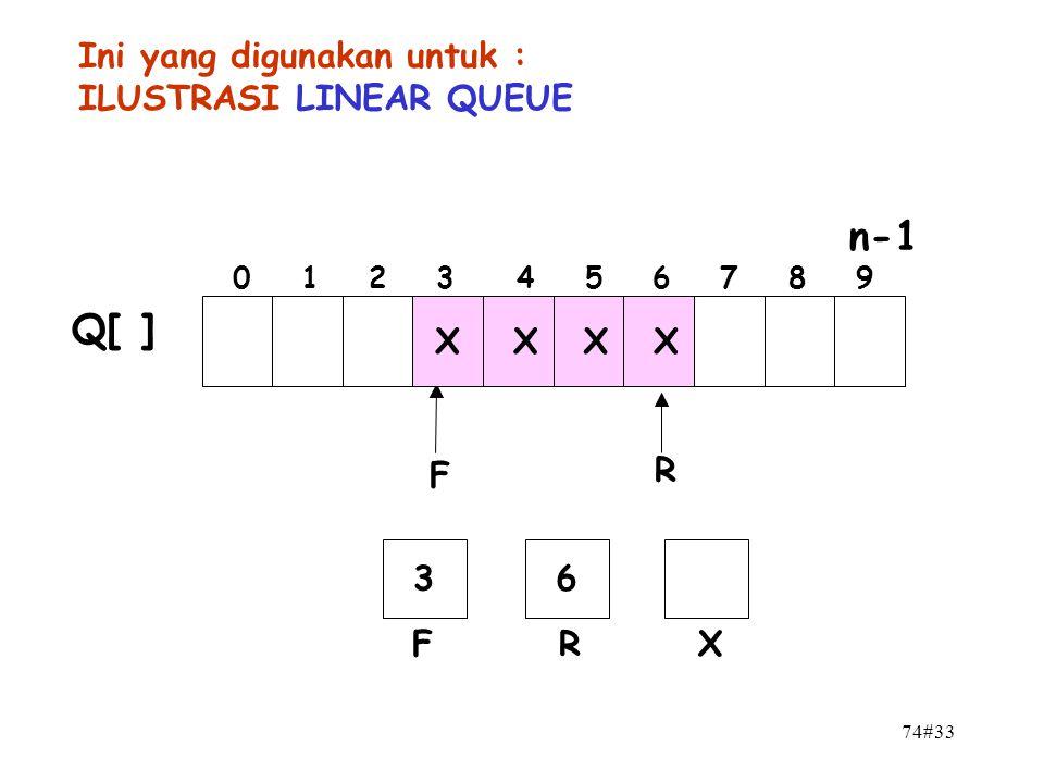 n-1 Q[ ] Ini yang digunakan untuk : ILUSTRASI LINEAR QUEUE X X X X F R